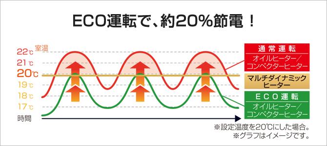 ECO運転なら快適に節電